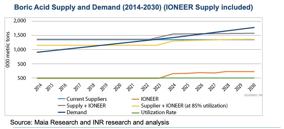 Boric Acid Supply and Demand (2014-2030) (IONEER Supply included)