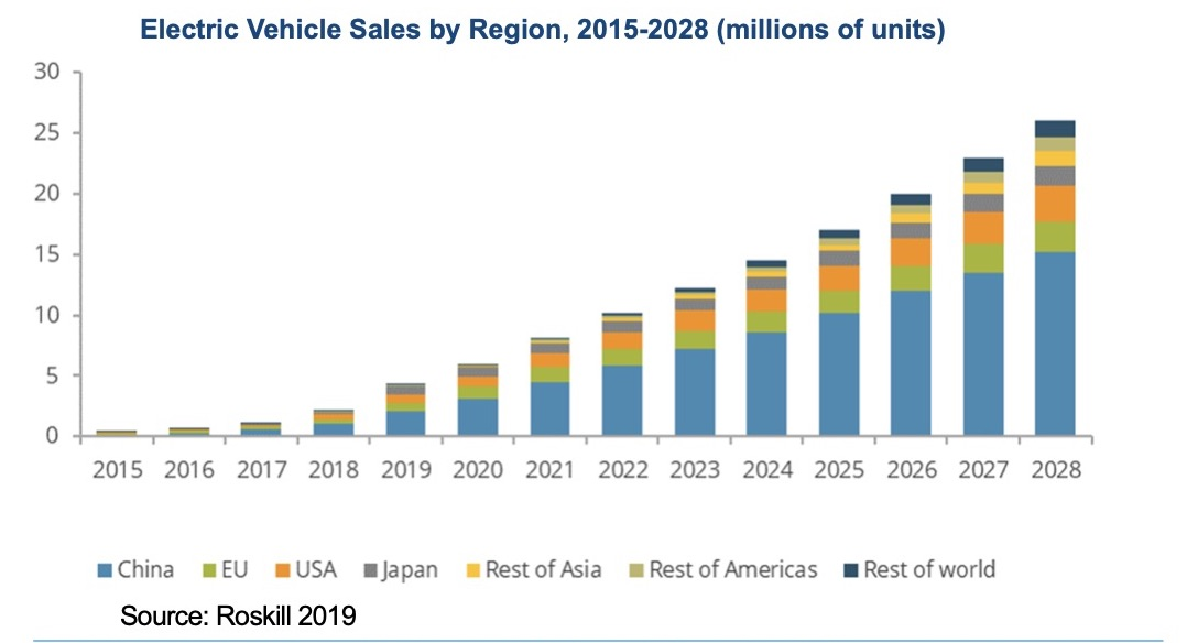 Electric Vehicle Sales by Region, 2015-2028 (millions of units)