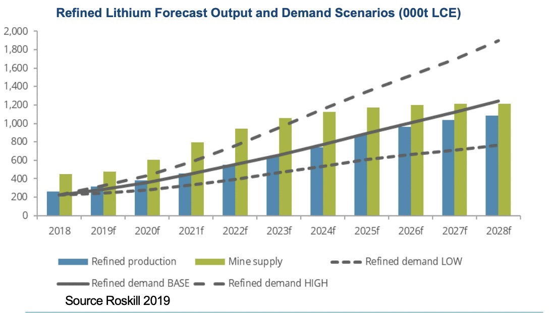 Refined Lithium Forecast Output and Demand Scenarios (000t LCE)